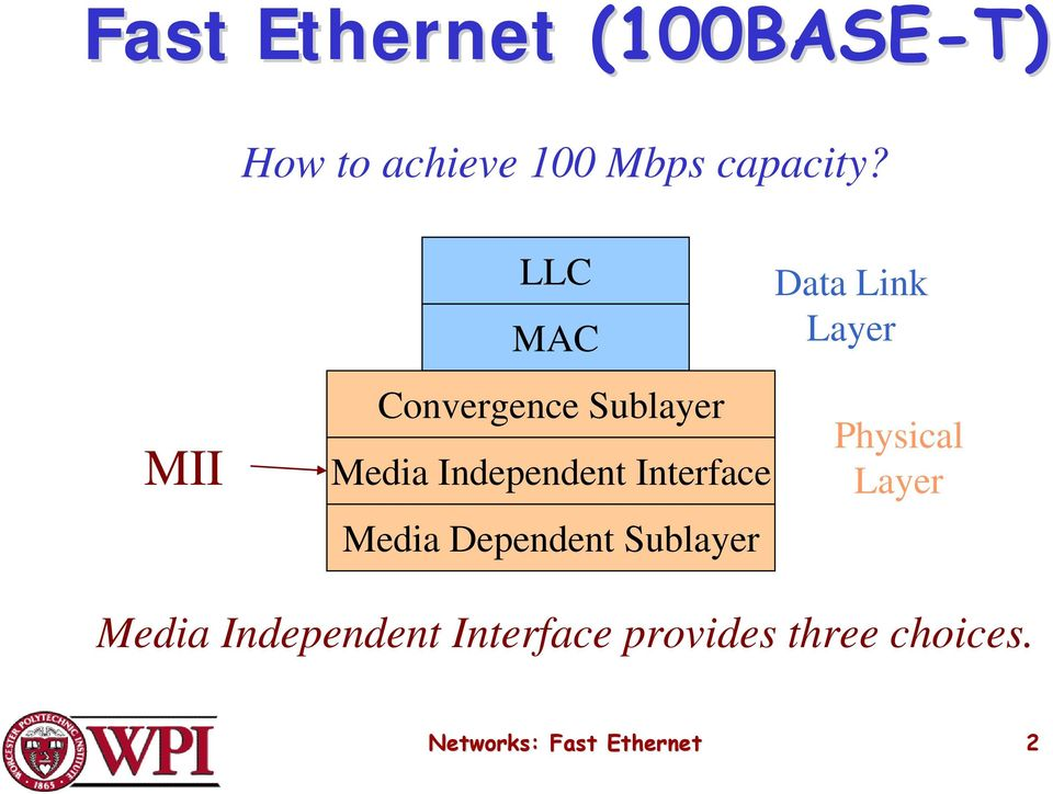 Media Dependent Sublayer Data Link Layer Physical Layer Media
