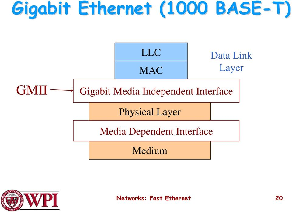 Independent Interface Physical Layer Media