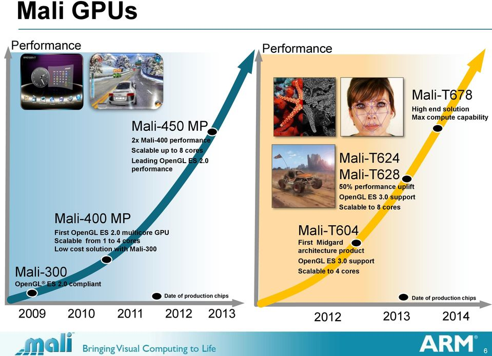 0 compliant Mali-450 MP 2x Mali-400 performance Scalable up to 8 cores Leading OpenGL ES 2.