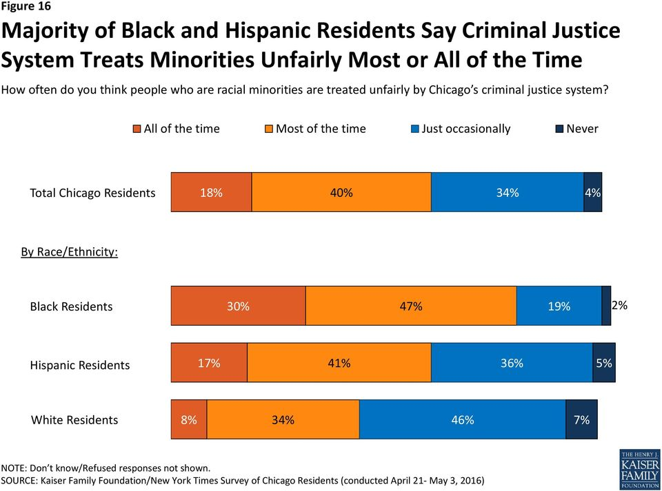 minorities are treated unfairly by Chicago s criminal justice system?
