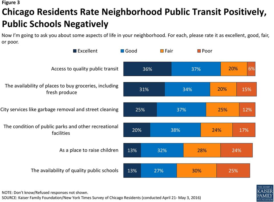 Excellent Good Fair Poor Access to quality public transit 36% 37% 20% 6% The availability of places to buy groceries, including fresh produce 31% 34% 20% 15%