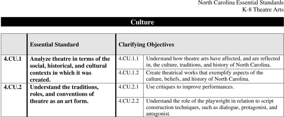 4.CU.2.1 Understand how theatre arts have affected, and are reflected in, the culture, traditions, and history of North Carolina.