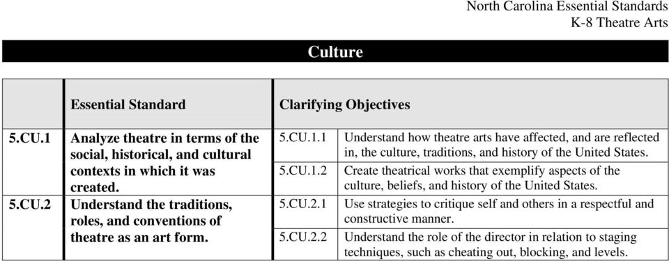 Understand the traditions, 5.CU.2.1 Use strategies to critique self and others in a respectful and roles, and conventions of constructive manner. theatre as an art form.