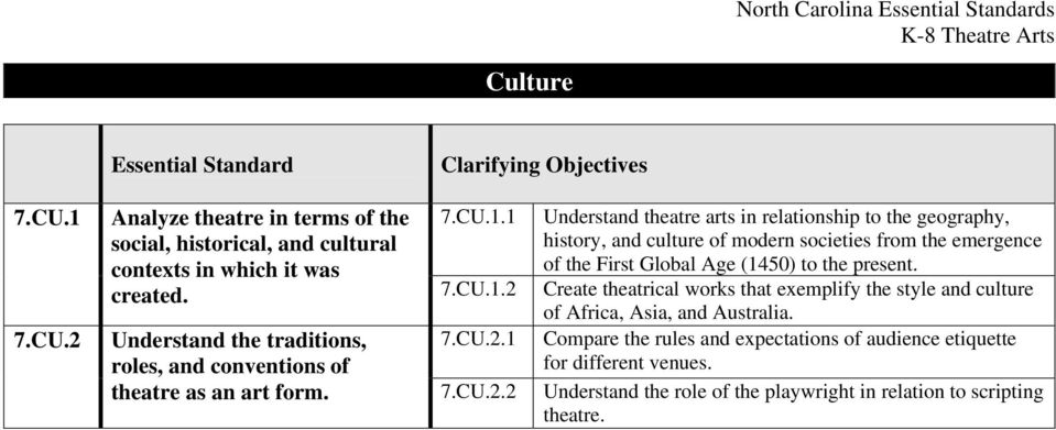 1 Understand theatre arts in relationship to the geography, history, and culture of modern societies from the emergence contexts in which it was of the First Global