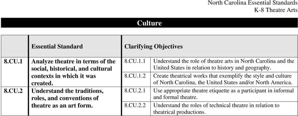Understand the traditions, 8.CU.2.1 Use appropriate theatre etiquette as a participant in informal roles, and conventions of and formal theatre.