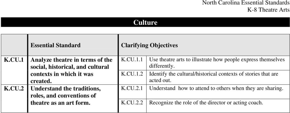 Understand the traditions, roles, and conventions of K.CU.1.1 K.CU.1.2