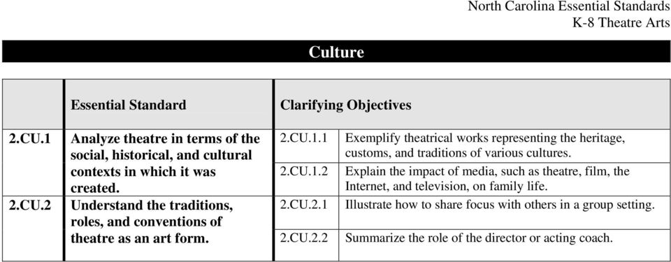 CU.1.1 2.CU.1.2 2.CU.2.1 Exemplify theatrical works representing the heritage, customs, and traditions of various cultures.