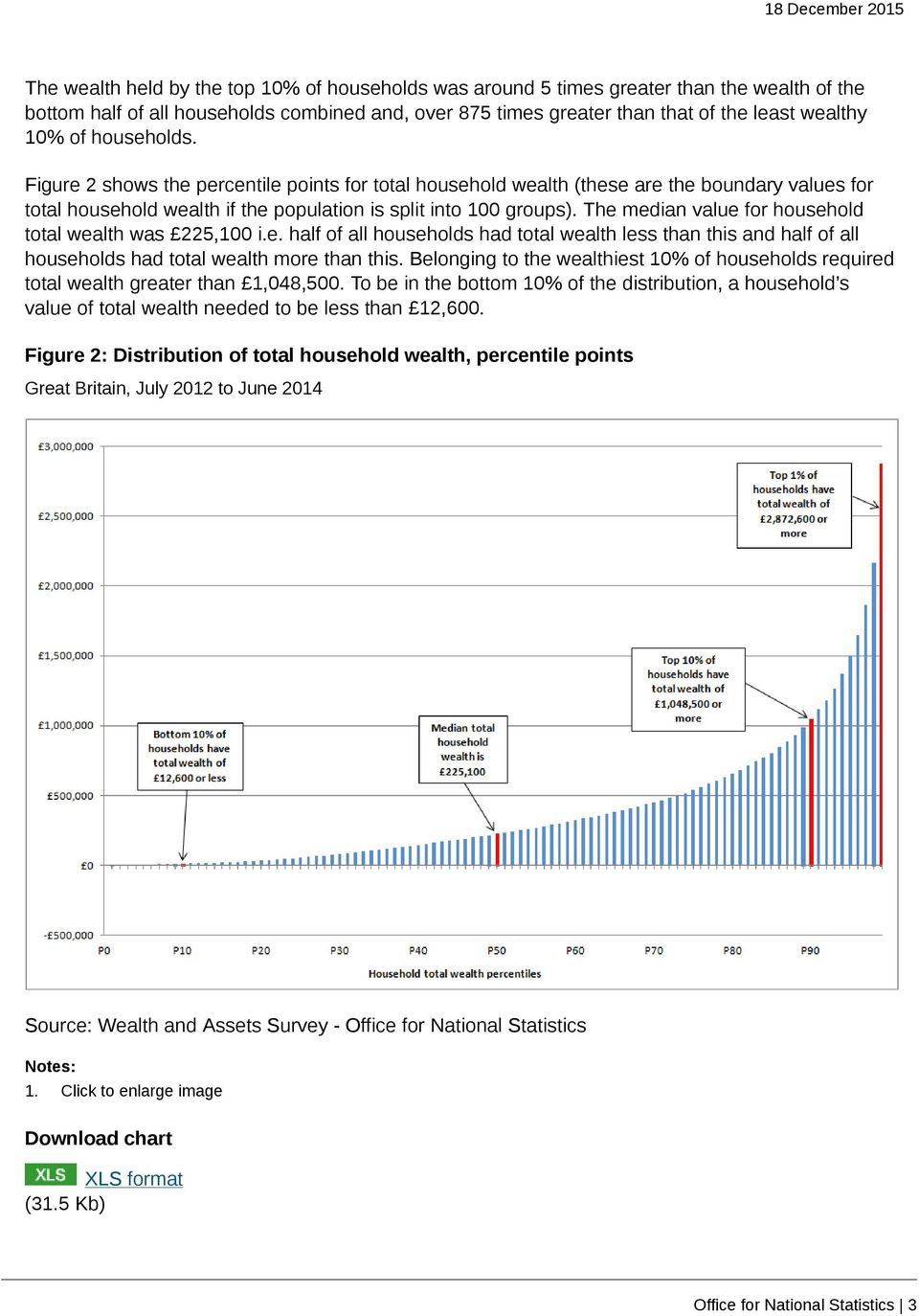 The median value for household total wealth was 225,100 i.e. half of all households had total wealth less than this and half of all households had total wealth more than this.