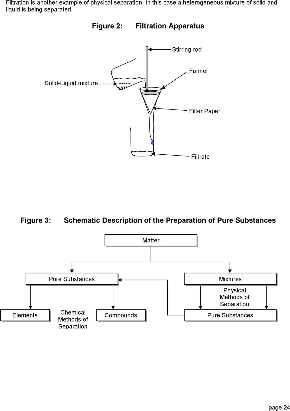 Figure 2: Filtration Apparatus Stirring rod Funnel Solid-Liquid mixture Filter Paper Filtrate Figure 3: