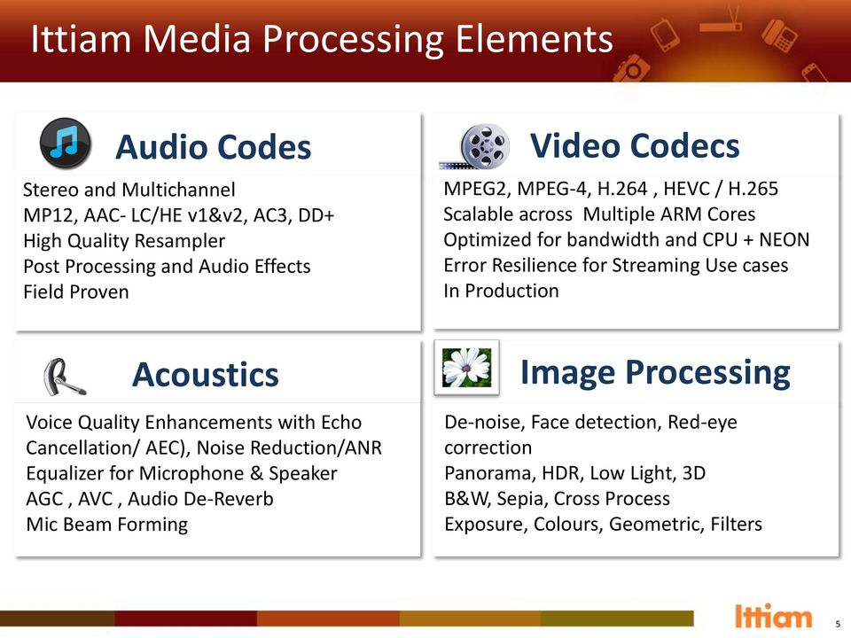 Forming Video Codecs MPEG2, MPEG-4, H.264, HEVC / H.