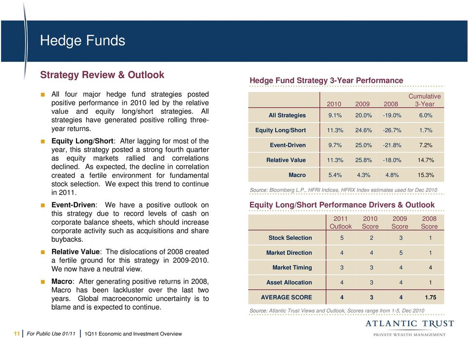 Equity Long/Short: After lagging for most of the year, this strategy posted a strong fourth quarter as equity markets rallied and correlations declined.