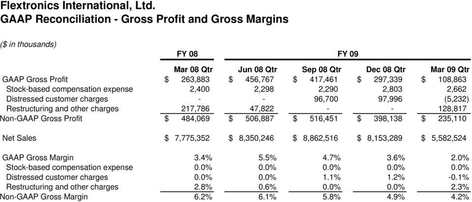 Gross Profit $ 484,069 $ 506,887 $ 516,451 $ 398,138 $ 235,110 GAAP Gross Margin 3.4% 5.5% 4.7% 3.6% 2.0% Stock-based compensation expense 0.0% 0.