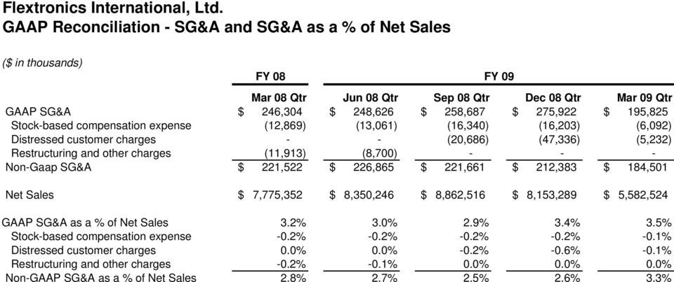 221,522 $ 226,865 $ 221,661 $ 212,383 $ 184,501 GAAP SG&A as a % of Net Sales 3.2% 3.0% 2.9% 3.4% 3.5% Stock-based compensation expense -0.2% -0.