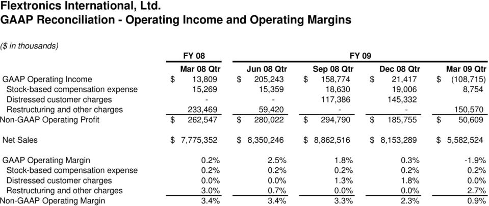 Operating Profit $ 262,547 $ 280,022 $ 294,790 $ 185,755 $ 50,609 GAAP Operating Margin 0.2% 2.5% 1.8% 0.3% -1.9% Stock-based compensation expense 0.2% 0.