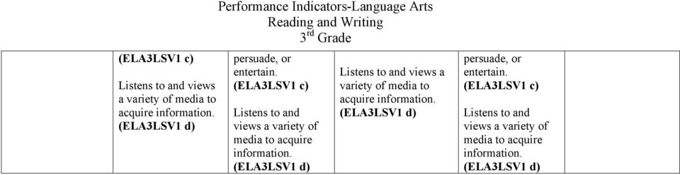 (ELA3LSV1 d) Listens to and views a variety of media to acquire information.