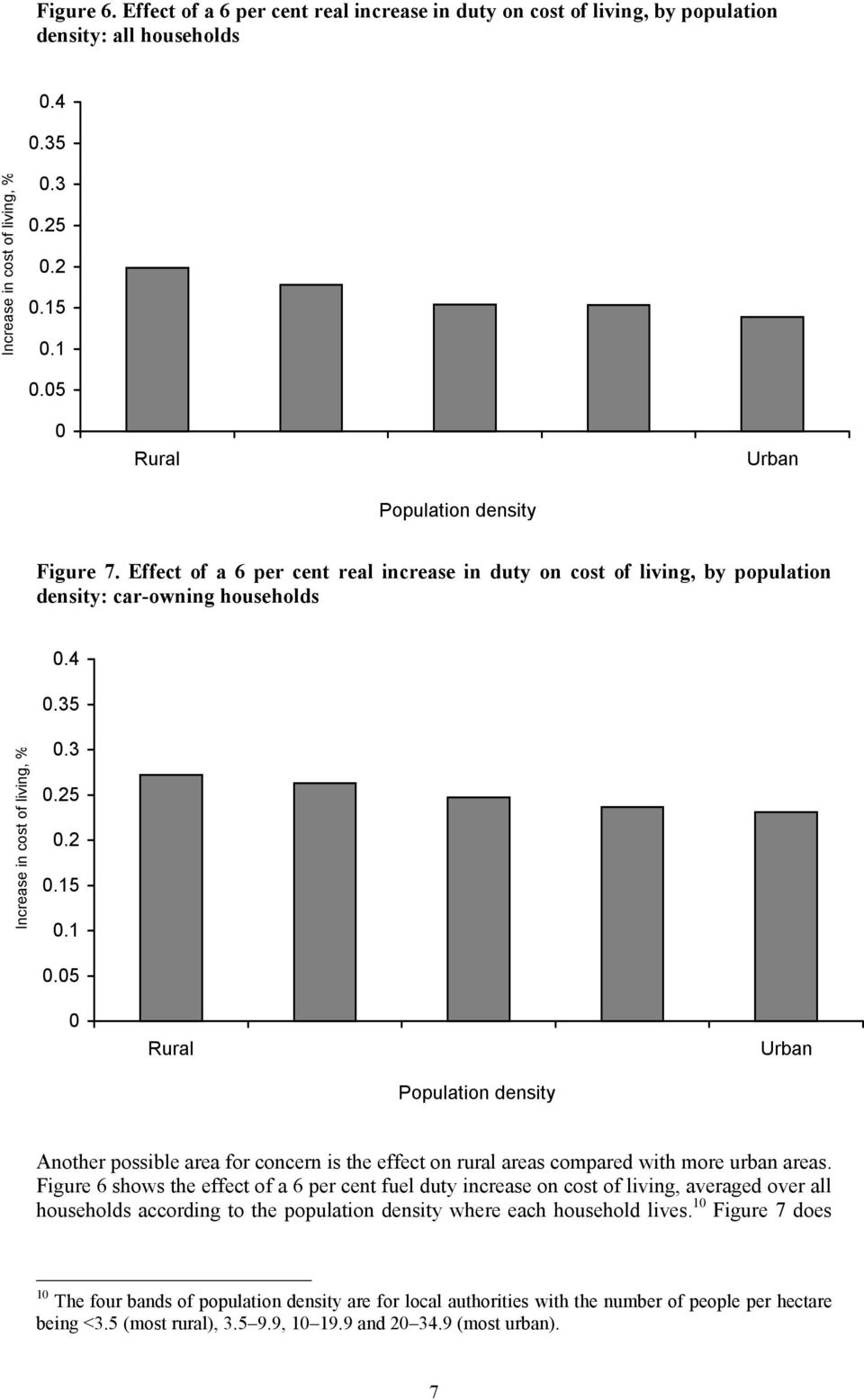 .1.5 Rural Urban Population density Another possible area for concern is the effect on rural areas compared with more urban areas.