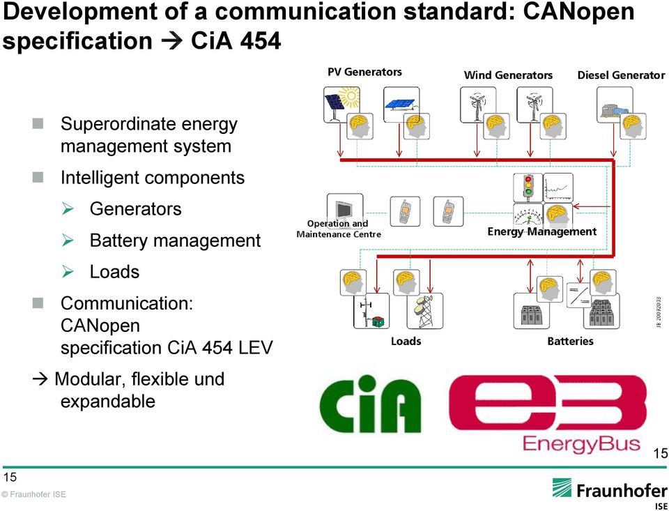 components Generators Battery management Loads Communication: