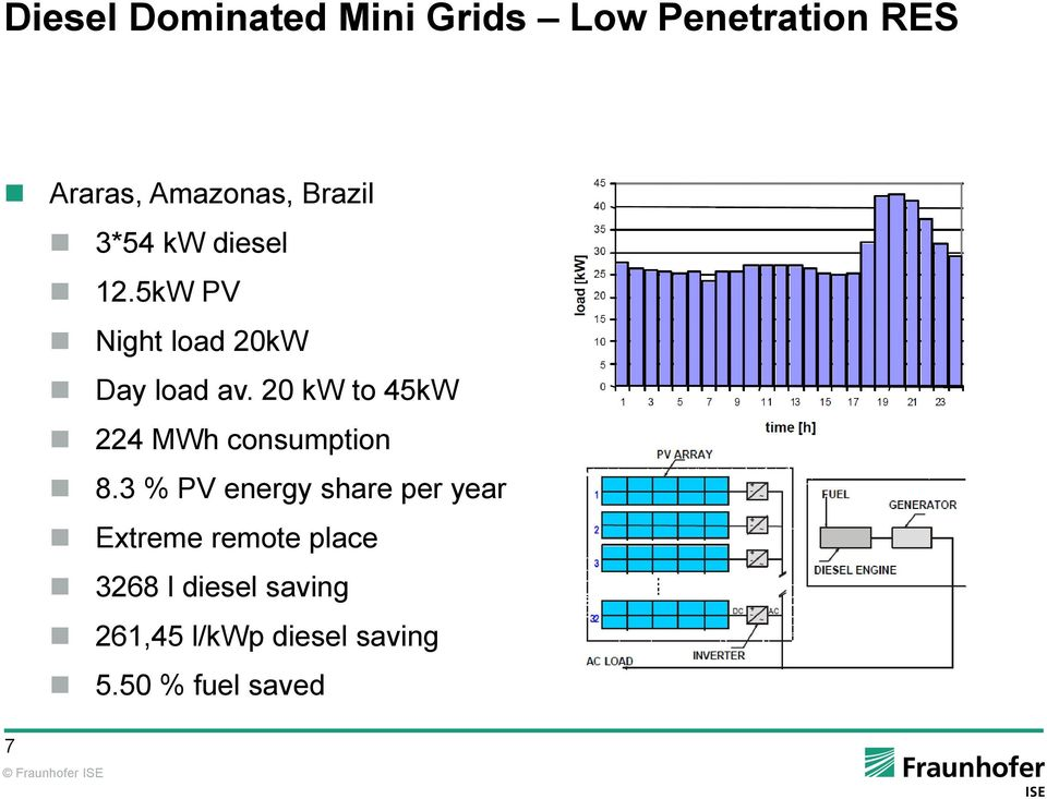 20 kw to 45kW 224 MWh consumption 8.