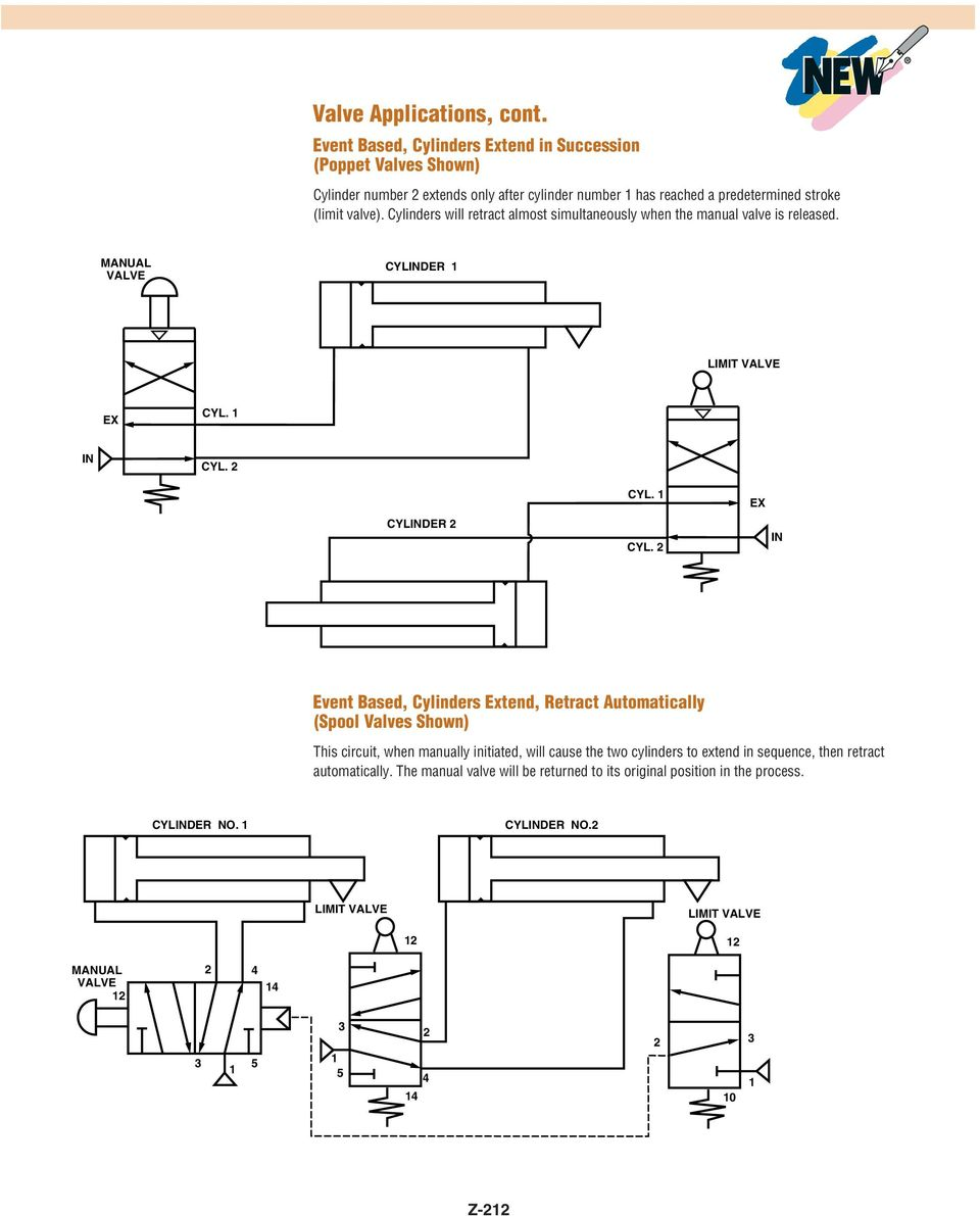 (limit valve). Cylinders will retract almost simultaneously when the manual valve is released. CYLD