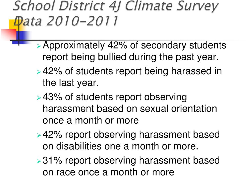 43% of students report observing harassment based on sexual orientation once a month or more