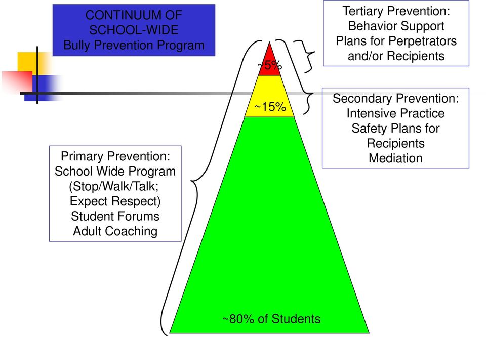 Tertiary Prevention: Behavior Support Plans for Perpetrators and/or Recipients
