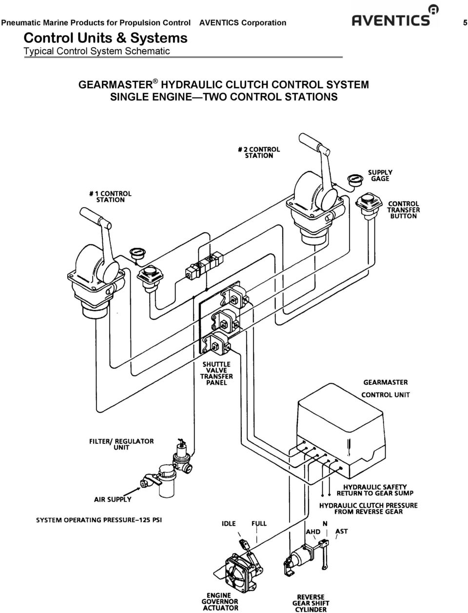 famous typical control system ornament