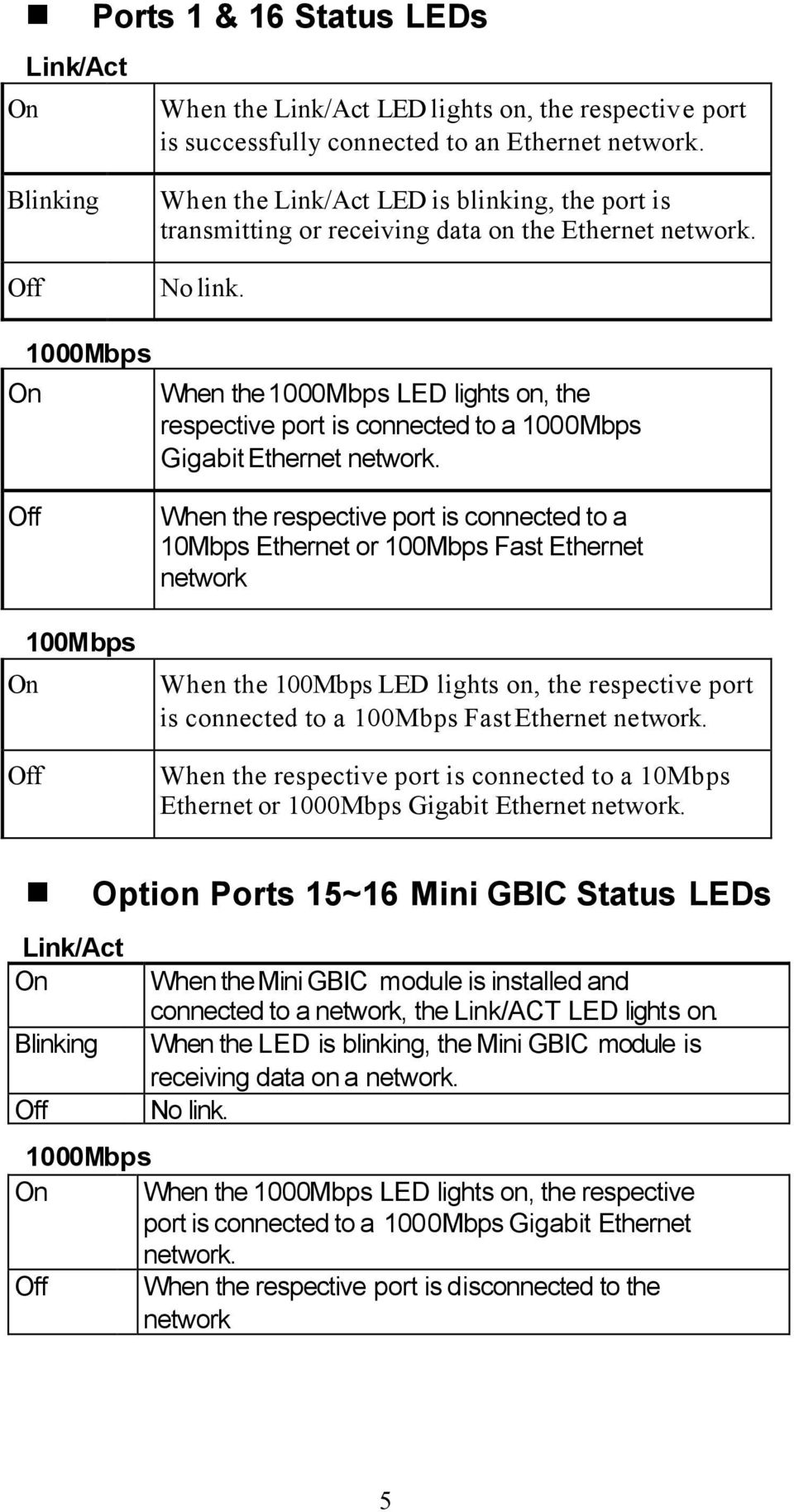 On 1000Mbps When the 1000Mbps LED lights on, the respective port is connected to a 1000Mbps Gigabit Ethernet network.