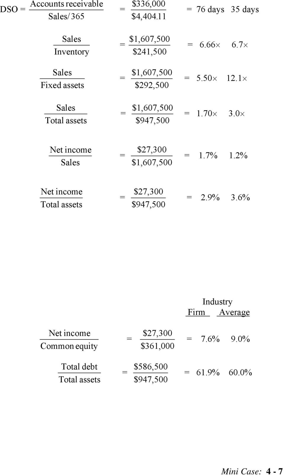 0 Net income $27,300 $1,607,500 1.7% 1.2% Net income Total assets $27,300 $947,500 2.9% 3.