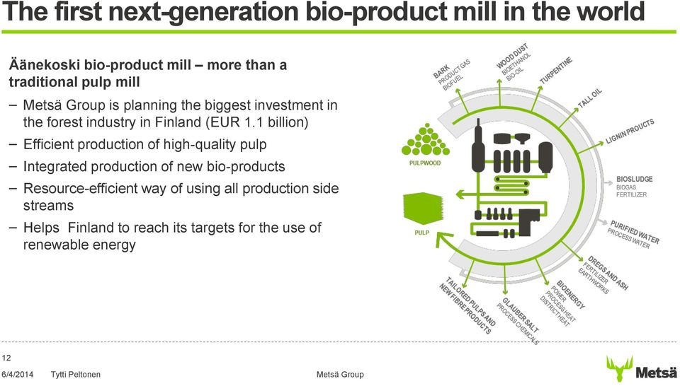 1 billion) Efficient production of high-quality pulp Integrated production of new bio-products