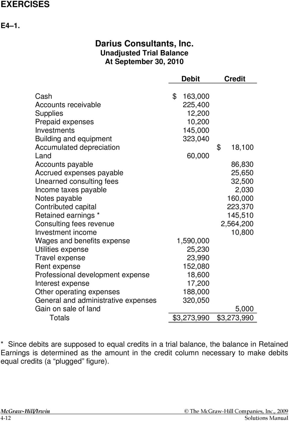 Accumulated depreciation $ 18,100 Land 60,000 Accounts payable 86,830 Accrued expenses payable 25,650 Unearned consulting fees 32,500 Income taxes payable 2,030 Notes payable 160,000 Contributed