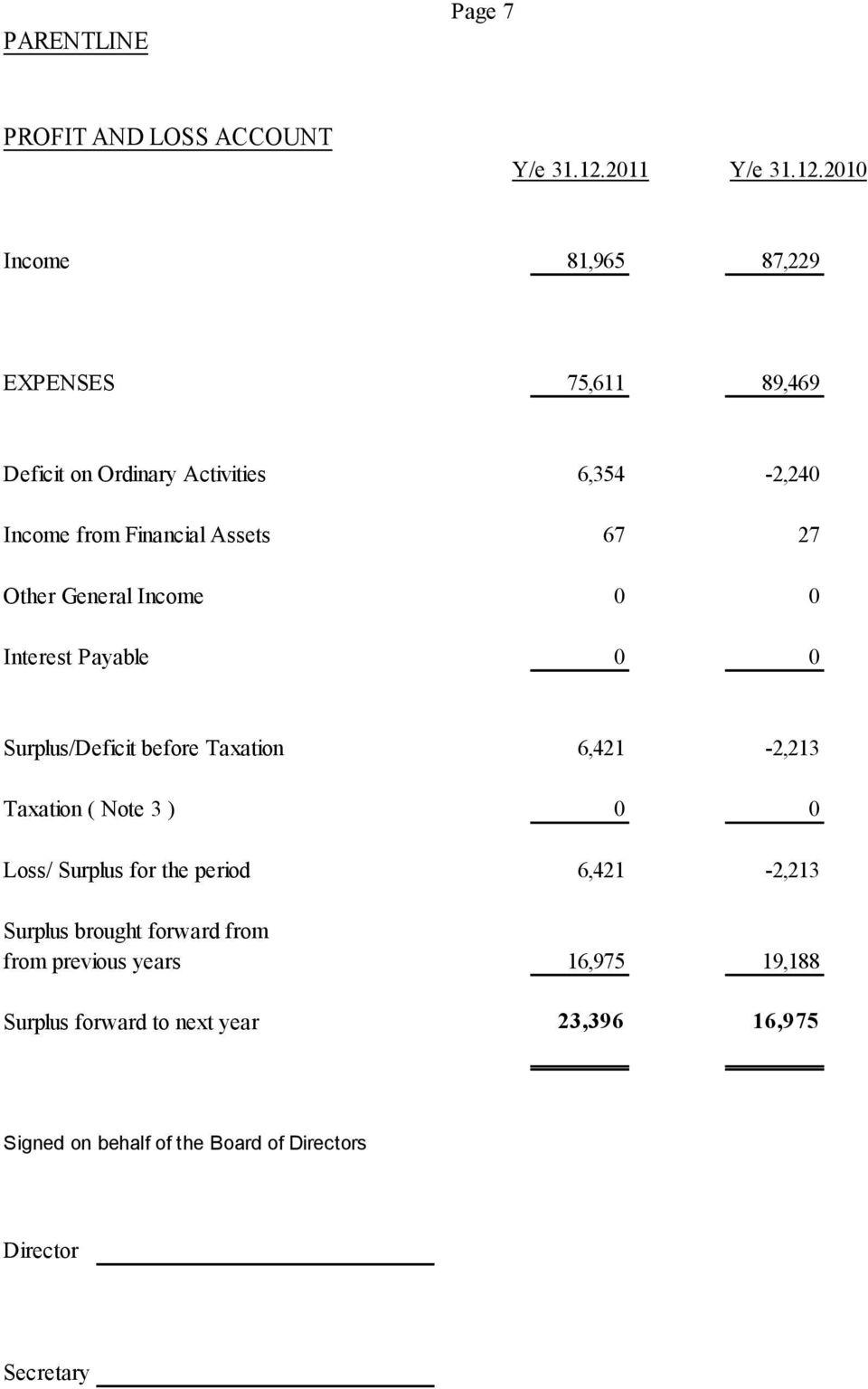 2010 Income 81,965 87,229 EXPENSES 75,611 89,469 Deficit on Ordinary Activities 6,354-2,240 Income from Financial Assets 67 27