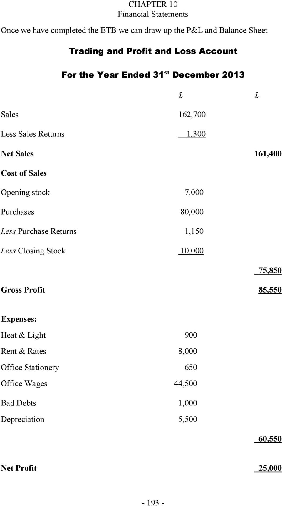 Purchases 80,000 Less Purchase Returns 1,150 Less Closing Stock 10,000 75,850 Gross Profit 85,550 Expenses: Heat & Light