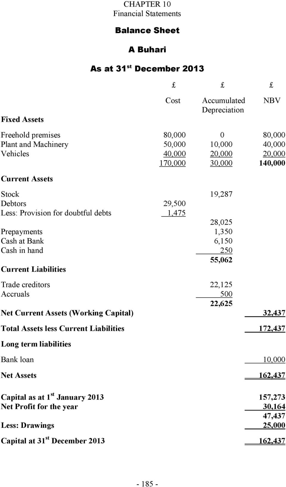 Cash in hand 250 55,062 Current Liabilities Trade creditors 22,125 Accruals 500 22,625 Net Current Assets (Working Capital) 32,437 Total Assets less Current Liabilities 172,437 Long