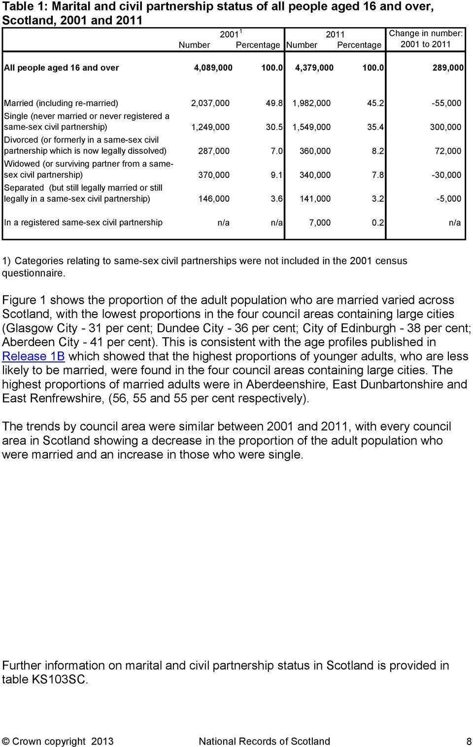 2-55,000 Single (never married or never registered a same-sex civil partnership) 1,249,000 30.5 1,549,000 35.