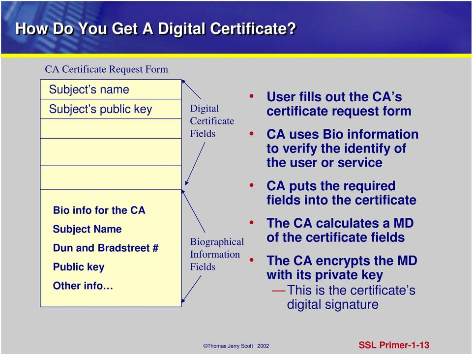 Digital Certificate Fields Biographical Information Fields User fills out the CA s certificate request form CA uses Bio information to
