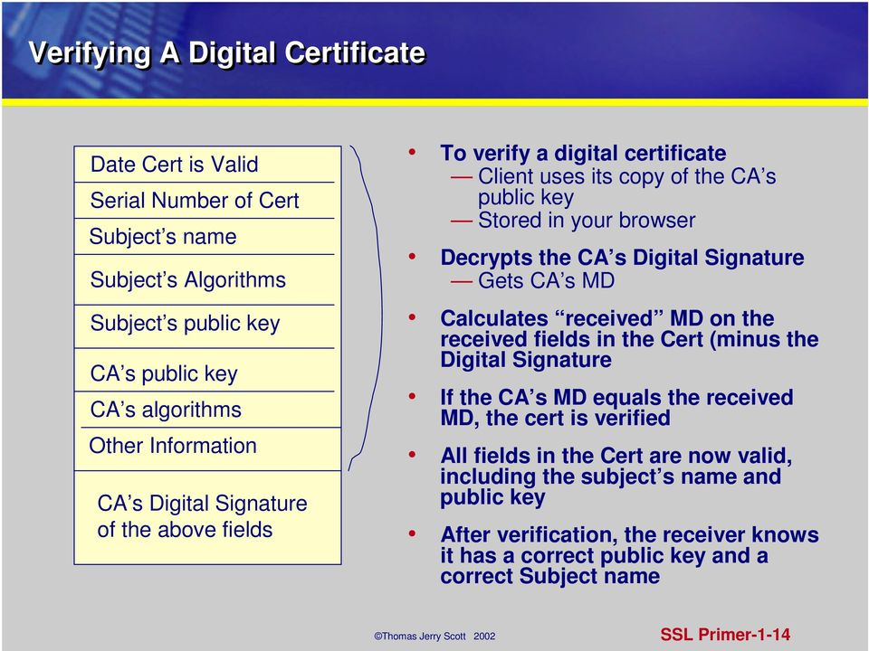 Digital Signature Gets CA s MD Calculates received MD on the received fields in the Cert (minus the Digital Signature If the CA s MD equals the received MD, the cert is verified