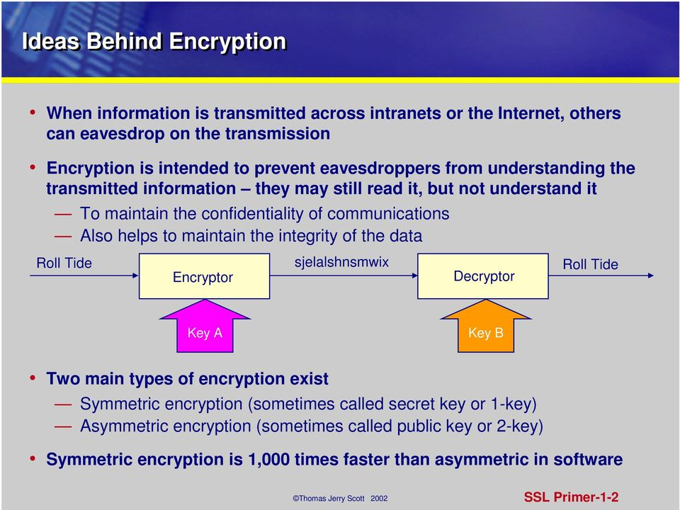 to maintain the integrity of the data Roll Tide Encryptor sjelalshnsmwix Decryptor Roll Tide Key A Key B Two main types of encryption exist Symmetric encryption