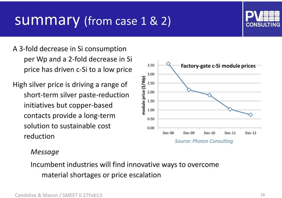 long-term solution to sustainable cost reduction Message 3.50 3.00 2.50 2.00 1.50 1.00 0.50 0.