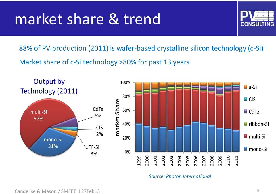 technology >80% for past 13 years Output by Technology (2011) 100% 80% a-si CIS multi-si 57% mono-si