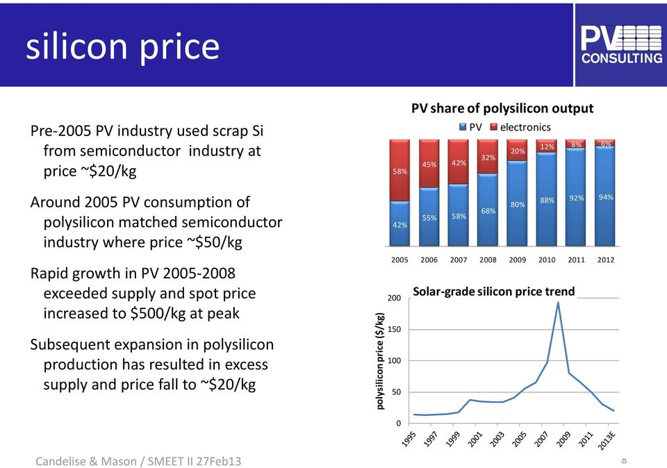 growth in PV 2005-2008 exceeded supply and spot price increased to $500/kg at peak Subsequent expansion in polysilicon production has resulted in