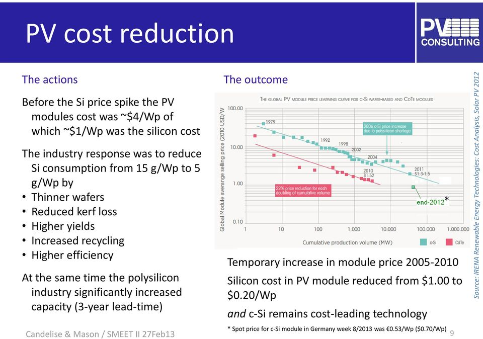 Increased recycling Higher efficiency At the same time the polysilicon industry significantly increased capacity (3-year lead-time) Temporary increase in module price