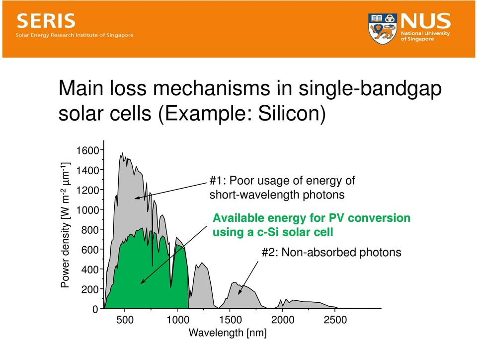 energy of short-wavelength photons Available ab energy e for PV conversion o