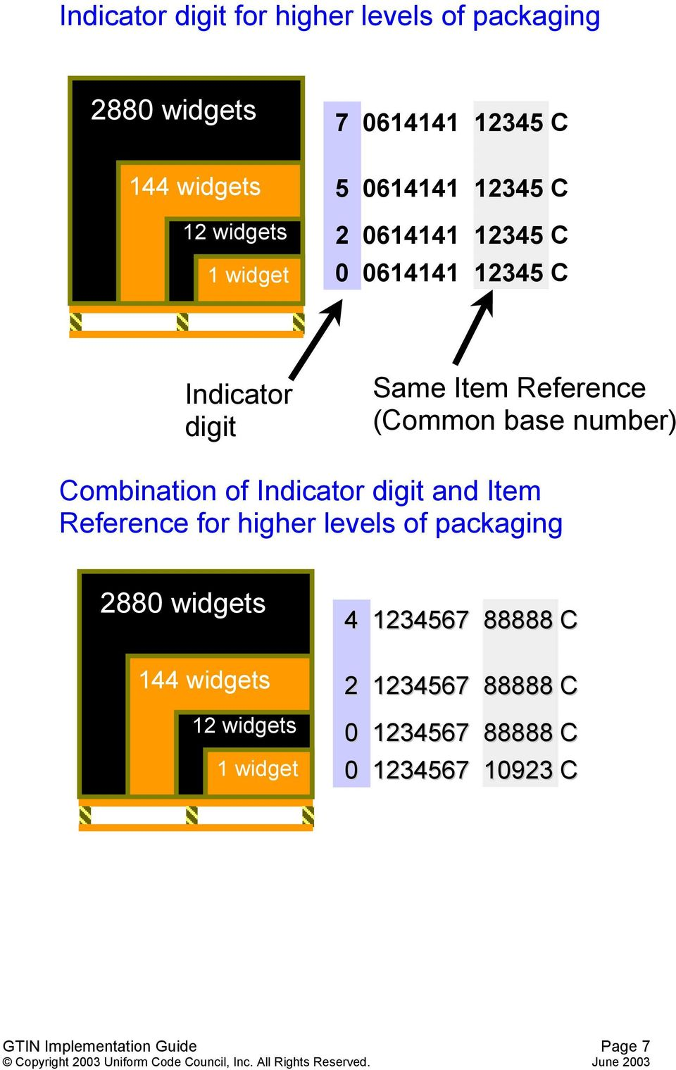 Combination of Indicator digit and Item Reference for higher levels of packaging 2880 widgets 144 widgets 12