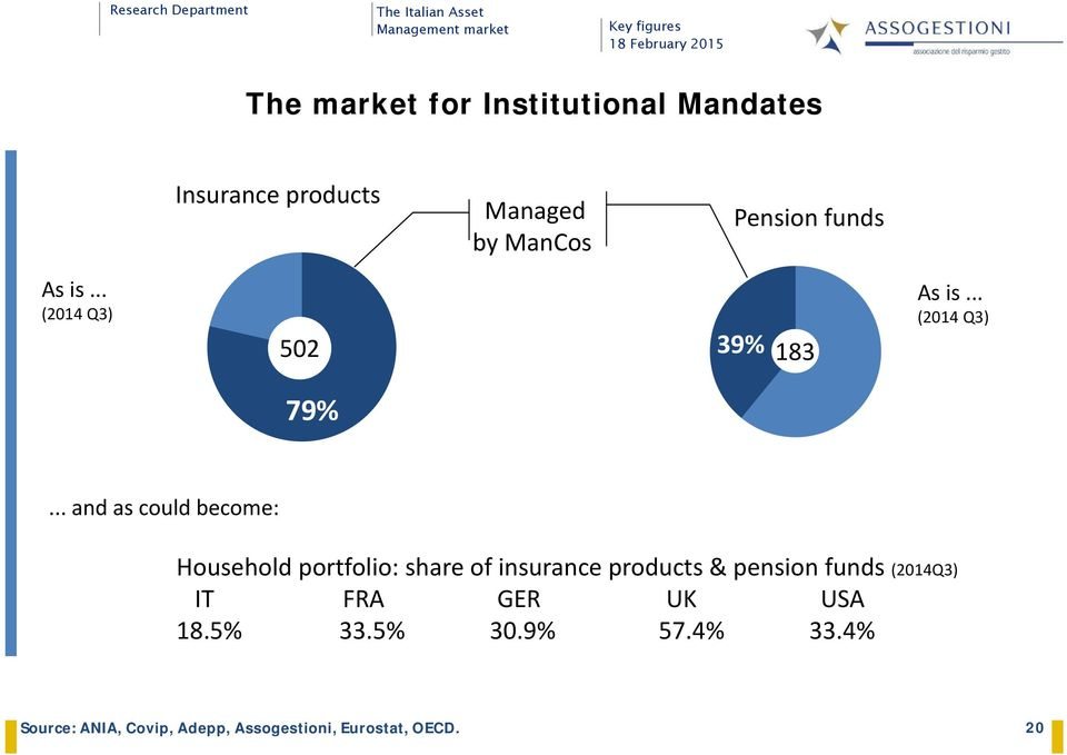 .. and as could become: Household portfolio: share of insurance products & pension