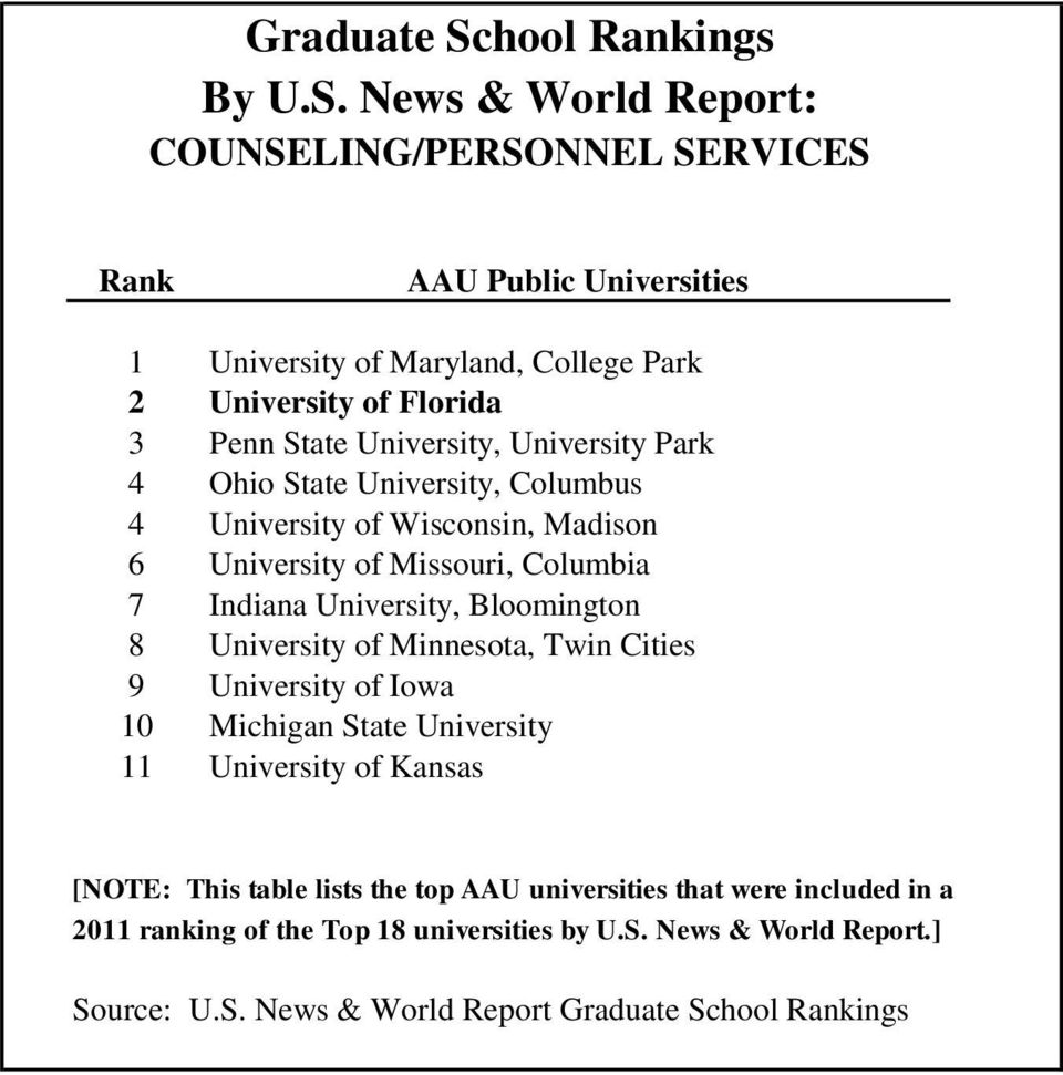 Twin Cities 9 University of Iowa 10 Michigan State University 11 University of Kansas [NOTE: This table lists the top AAU universities that