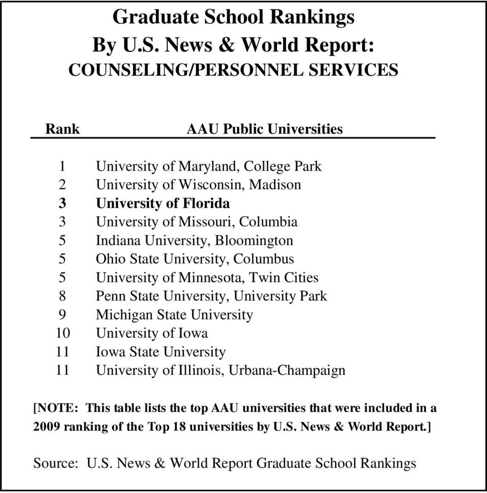 State University 10 University of Iowa 11 Iowa State University 11 University of Illinois, Urbana-Champaign [NOTE: This table lists the top AAU
