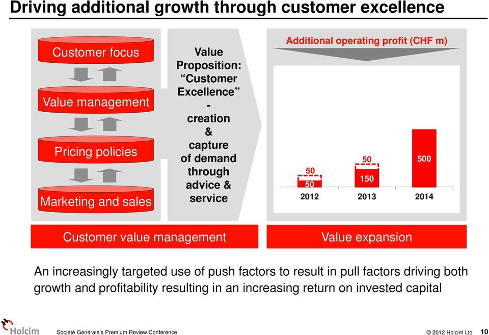 150 2012 2013 2014 Customer value management Value expansion An increasingly targeted use of push factors to result in pull factors