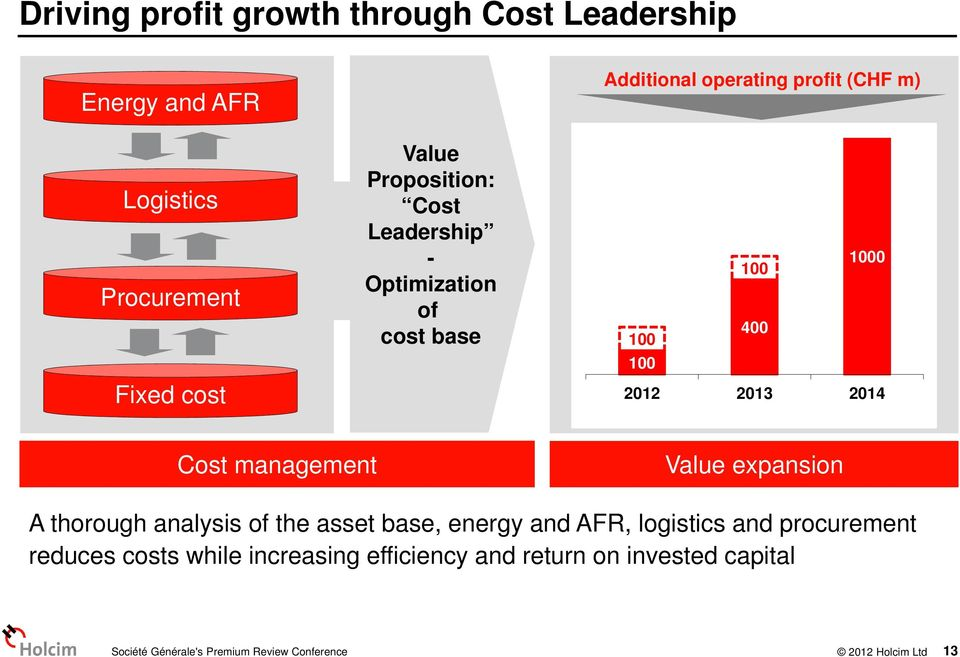 management Value expansion A thorough analysis of the asset base, energy and AFR, logistics and procurement reduces