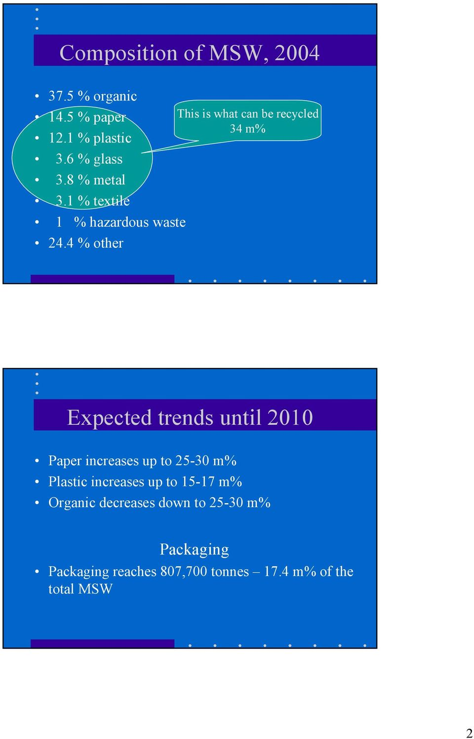 4 % other This is what can be recycled 34 m% Expected trends until 2010 Paper increases up