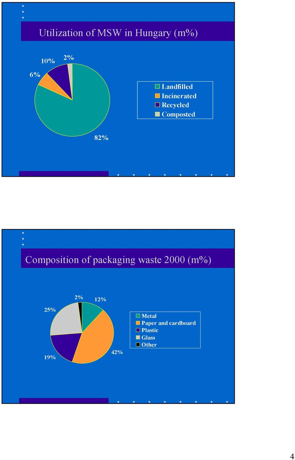 Composition of packaging waste 2000 (m%) 25% 19%
